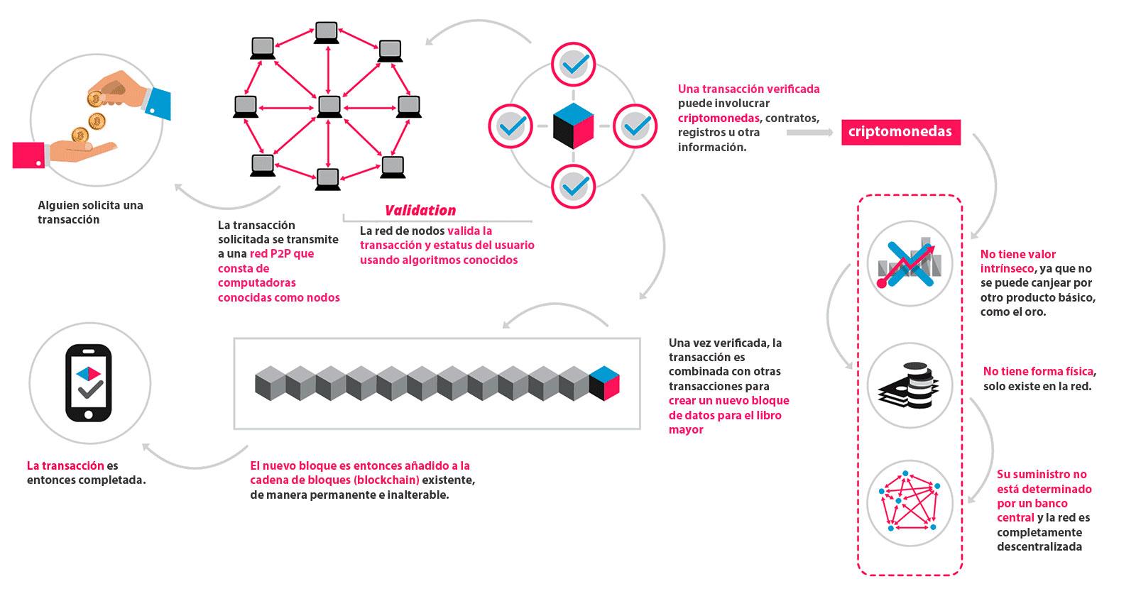 Infografia que es blockchain