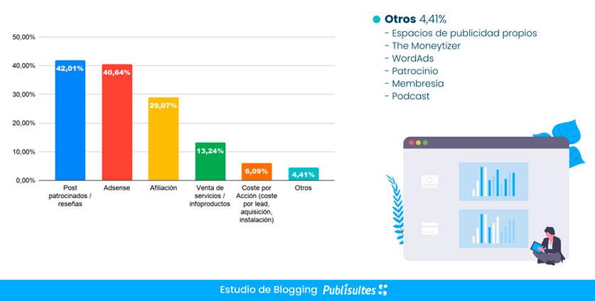 Principales medios para monetizar blogs, diciembre 2019 - febrero 2020